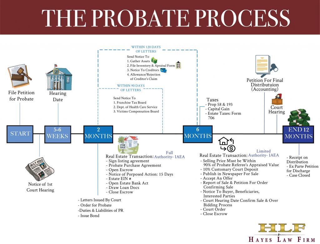 Understanding the Probate Process
